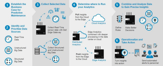 dell emc artificial intelligence eurosys