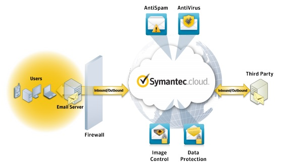 schema symantec email security.cloud
