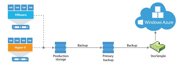 Schema cloud back-up