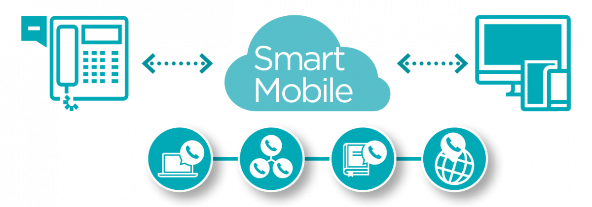Wat is SmartMobile